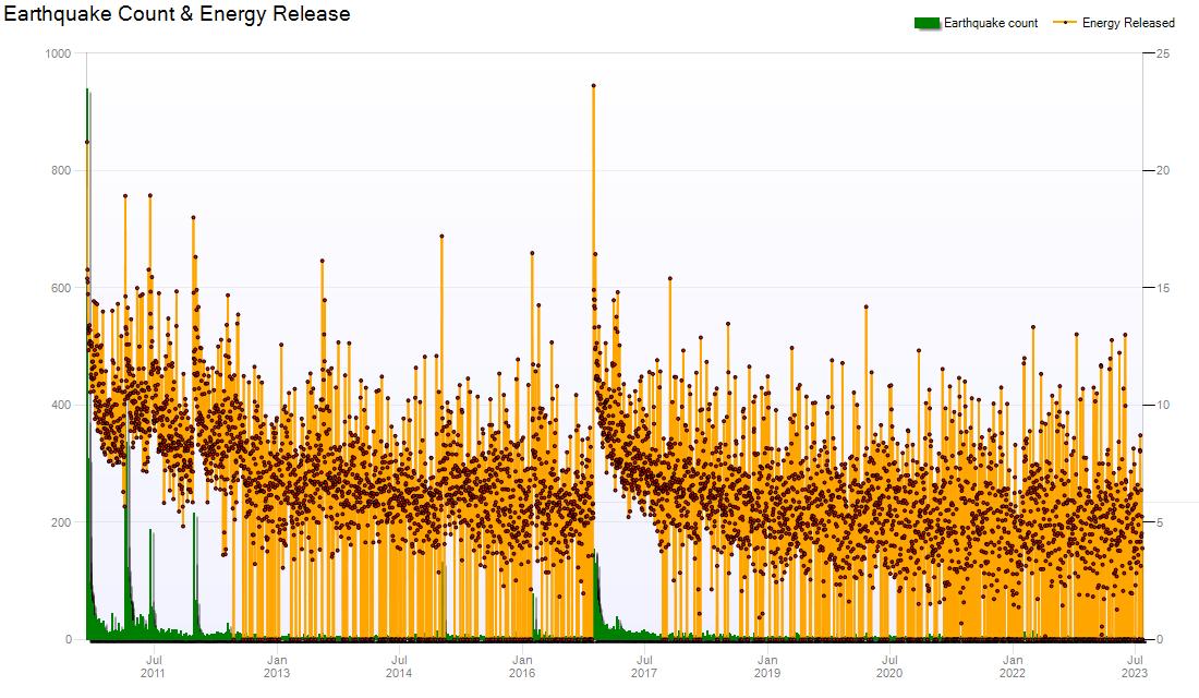 Earthquake Count and Energy Chart