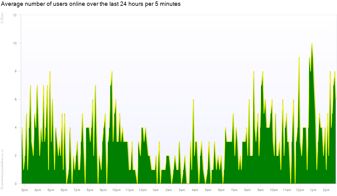 Count of users online over the previous 24 hours