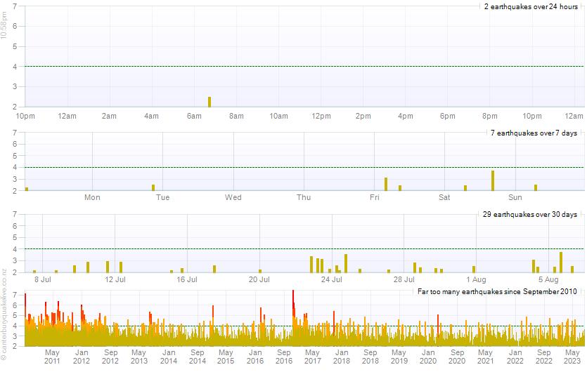 Canterbury Quake Live